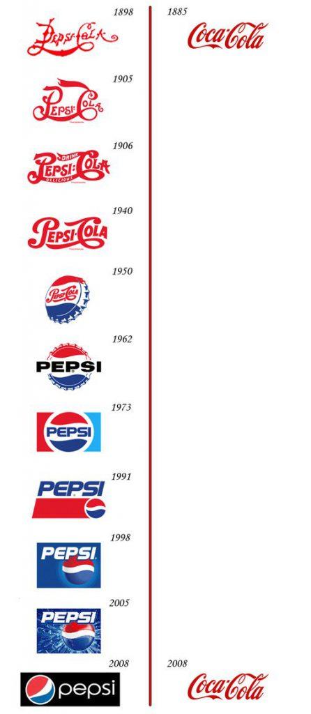 Evolution of Coke vs Pepsi logo